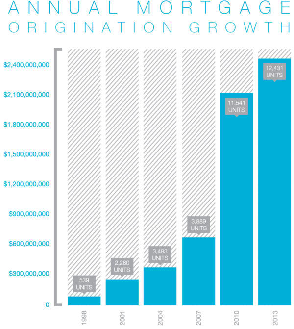 Network Funding Growth Chart